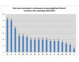 Wyniki klasyfikacj 2015/16